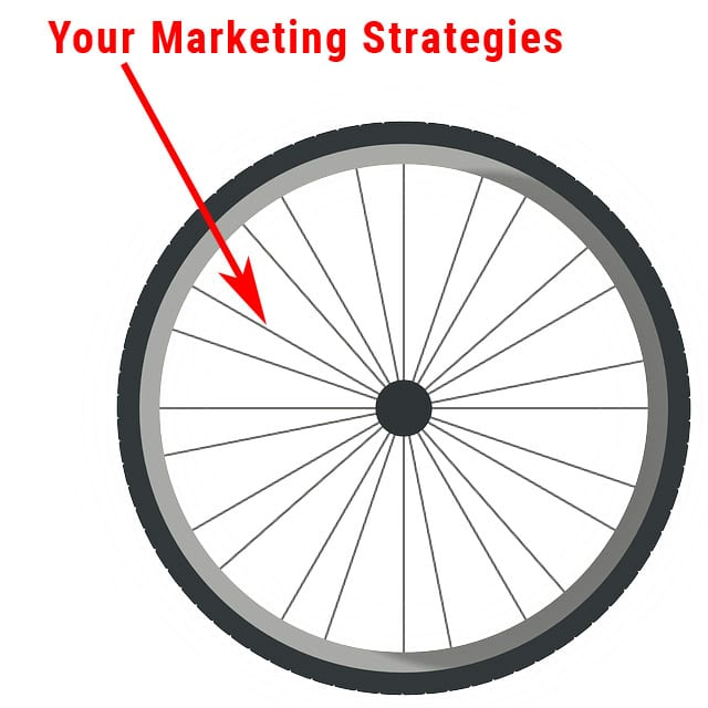 Your marketing strategies